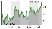 FIRST QUANTUM MINERALS LTD Chart 1 Jahr