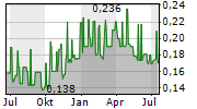 FIRST REAL ESTATE INVESTMENT TRUST Chart 1 Jahr