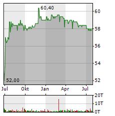 FIRST SENSOR Aktie Chart 1 Jahr