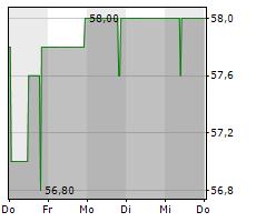 FIRST SENSOR AG Chart 1 Jahr