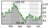 FIRST SOLAR INC Chart 1 Jahr