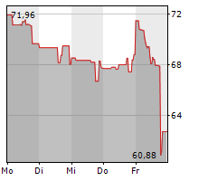FIRST SOLAR INC Chart 1 Jahr
