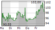 FIRST SOLAR INC 1-Woche-Intraday-Chart