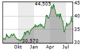 FIRSTENERGY CORPORATION Chart 1 Jahr