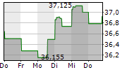 FIRSTENERGY CORPORATION 1-Woche-Intraday-Chart