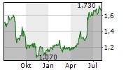 FIRSTGROUP PLC Chart 1 Jahr