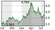 FIRSTRAND LIMITED Chart 1 Jahr