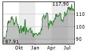 FISERV INC Chart 1 Jahr