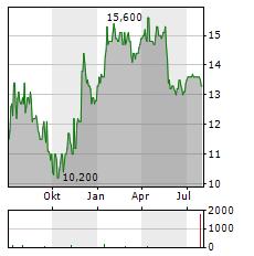 FISHER & PAYKEL HEALTHCARE Aktie Chart 1 Jahr