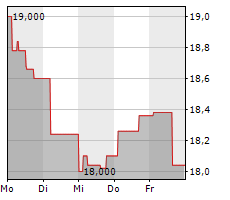 FISKARS CORPORATION Chart 1 Jahr