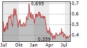 FISSION URANIUM CORP Chart 1 Jahr