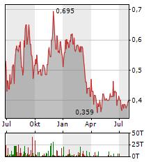 FISSION URANIUM Aktie Chart 1 Jahr