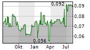 FITZROY RIVER CORPORATION LTD Chart 1 Jahr