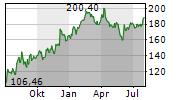 FIVE BELOW INC Chart 1 Jahr