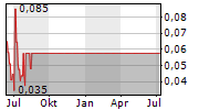 FJORDLAND EXPLORATION INC Chart 1 Jahr
