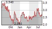 FLAT GLASS GROUP CO LTD Chart 1 Jahr