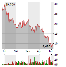FLATEXDEGIRO Aktie Chart 1 Jahr