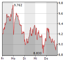FLATEXDEGIRO AG Chart 1 Jahr