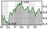 FLATEXDEGIRO AG 5-Tage-Chart