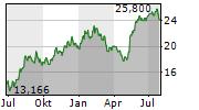 FLEX LTD Chart 1 Jahr