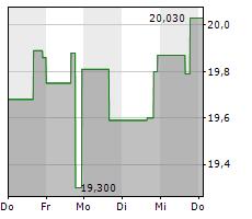 FLEXSTEEL INDUSTRIES INC Chart 1 Jahr