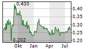 FLINDERS MINES LIMITED Chart 1 Jahr