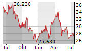 FLOWSERVE CORPORATION Chart 1 Jahr