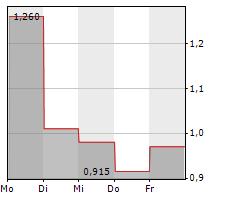 FLOWTECH FLUIDPOWER PLC Chart 1 Jahr