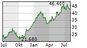 FLSMIDTH & CO A/S Chart 1 Jahr
