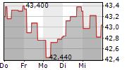FLSMIDTH & CO A/S 5-Tage-Chart