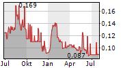 FLUENCE CORPORATION LIMITED Chart 1 Jahr