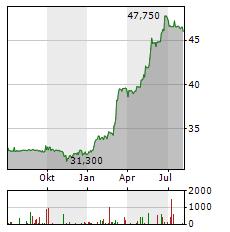 FLUGHAFEN WIEN Aktie Chart 1 Jahr