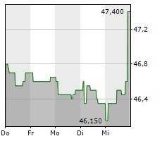 FLUGHAFEN WIEN AG Chart 1 Jahr