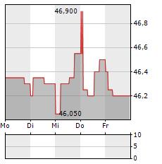 FLUGHAFEN WIEN Aktie 1-Woche-Intraday-Chart