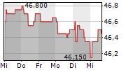 FLUGHAFEN WIEN AG 1-Woche-Intraday-Chart