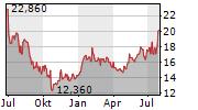FLUIDRA SA Chart 1 Jahr