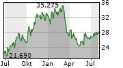 FLUOR CORPORATION Chart 1 Jahr