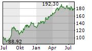 FLUTTER ENTERTAINMENT PLC Chart 1 Jahr