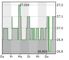 FLUXYS BELGIUM SA Chart 1 Jahr