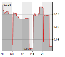 FLYR AS Chart 1 Jahr