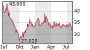 FNAC DARTY Chart 1 Jahr