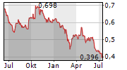 FNM SPA Chart 1 Jahr