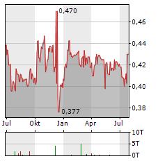 FNM Aktie Chart 1 Jahr