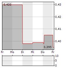 FNM Aktie 5-Tage-Chart