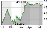 FOCUS FINANCIAL PARTNERS INC Chart 1 Jahr