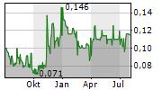 FOCUS MINERALS LTD Chart 1 Jahr
