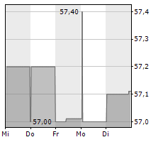 FOKUS WOHNEN DEUTSCHLAND Chart 1 Jahr