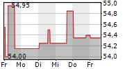 FOKUS WOHNEN DEUTSCHLAND 1-Woche-Intraday-Chart