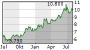 FOMENTO ECONOMICO MEXICANO SAB DE CV Chart 1 Jahr