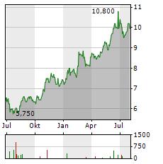 FEMSA Aktie Chart 1 Jahr